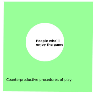 Counterproductive procedures of play