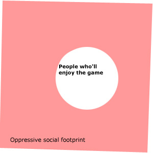 Oppressive social footprint