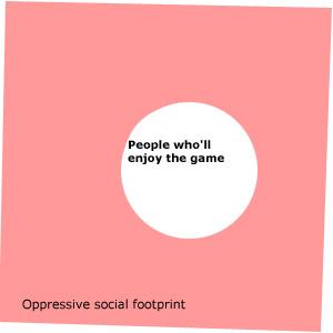 Oppressive social footprint