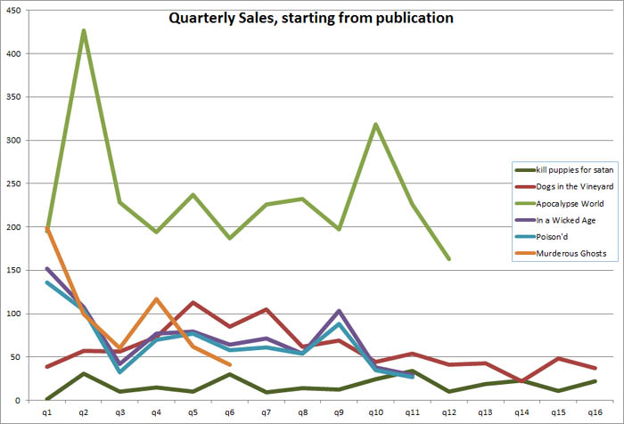 Chart of sales starting from publication