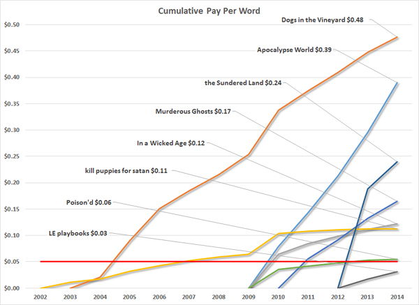 Cents Per Word