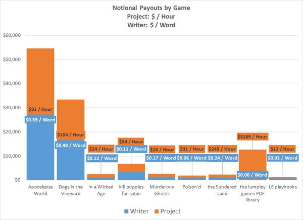 Notional Payout Split