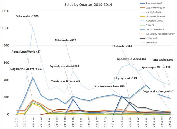 Sales 2010-2014