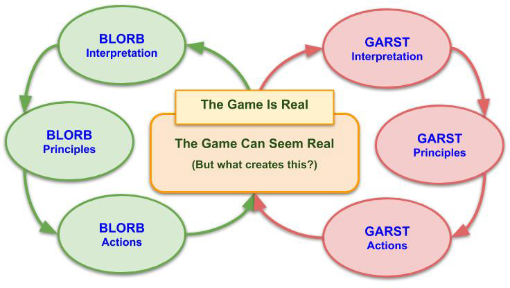 Symmetrical Blorb and Garst processes, sharing The Game Can Seem Real and The Game is Real