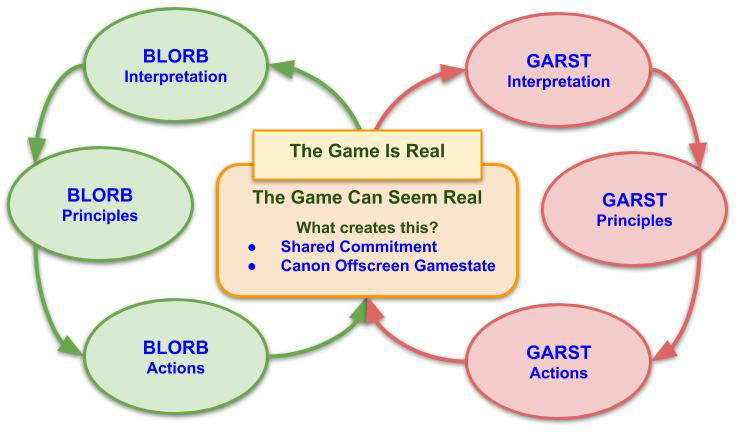 Symmetrical Blorb and Garst processes, with Shared Commitment and Canon Offscreen Gamestate under The Game Can Seem Real
