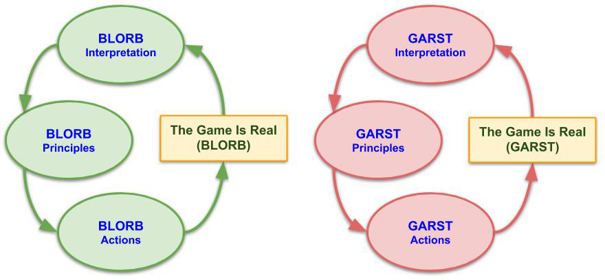 Equivalent, separate Blorb and Garst processes: Principles -< Actions -< The Game is Real -< Interpretations